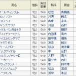 【小倉2歳ステークス 2016】データ分析・予想・・・キーンランドカップ回顧