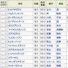 【神戸新聞杯 2016】データ分析・予想!買い目も発表!やっぱり堅め!?