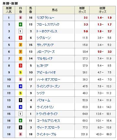 【アルテミスステークス 2016】血統予想・来年の牝馬クラシック候補登場!!単勝人気