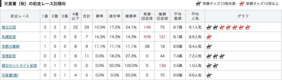 %e5%a4%a9%e7%9a%87%e8%b3%9e%e7%a7%8b2016%e5%89%8d%e8%b5%b0%e5%88%a5%e3%83%86%e3%82%99%e3%83%bc%e3%82%bf