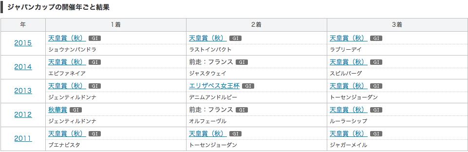 ジャパンカップ_前走別データ2
