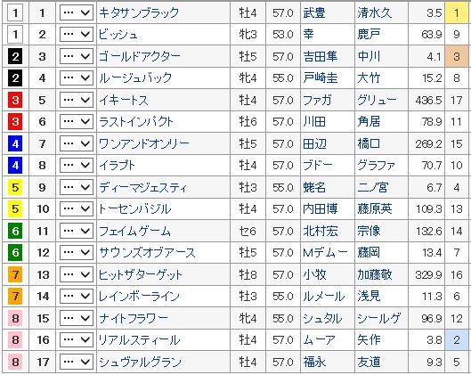 【ジャパンカップ 2016】血統全頭診断・枠順確定、予想オッズは?【枠順】