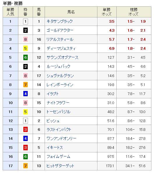 【ジャパンカップ 2016】血統最終予想見解、現在のオッズは?【オッズ】