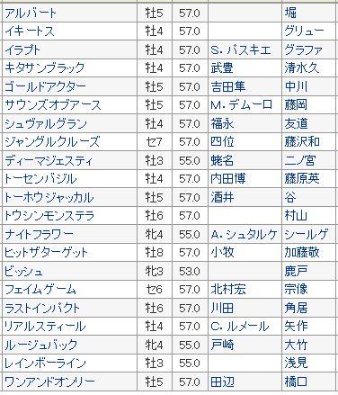 【ジャパンカップ 2016】血統予想・出走予定馬キタサンブラックは消し??その他有力馬検証【1週前登録】