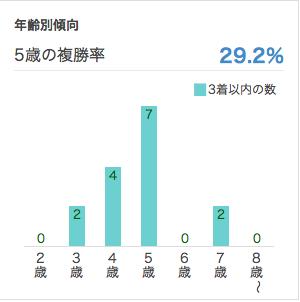 ジャパンカップ2016年齢別データ