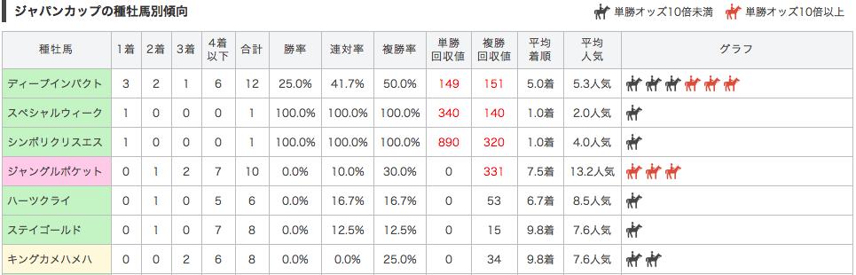ジャパンカップ2016種牡馬別データ