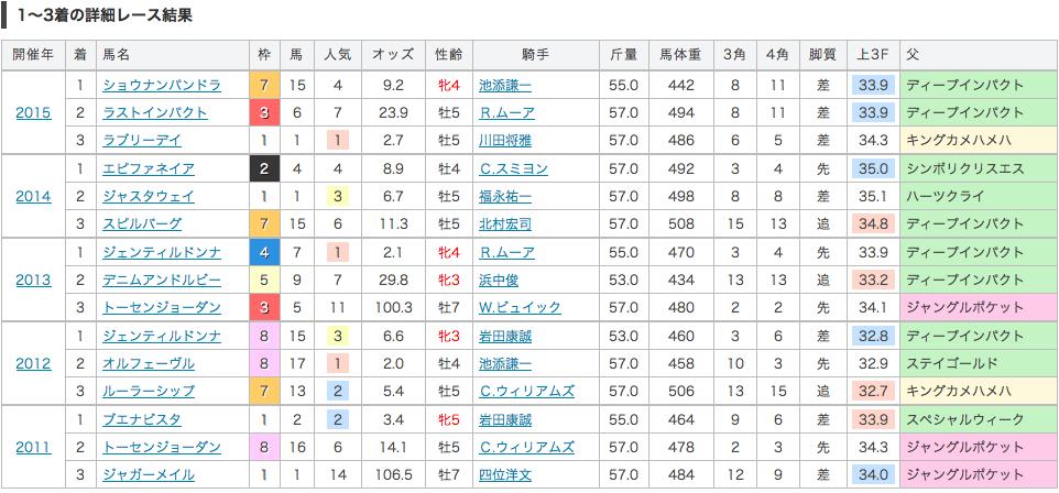 ジャパンカップ過去5年の結果
