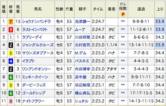 2015ジャパンカップ結果