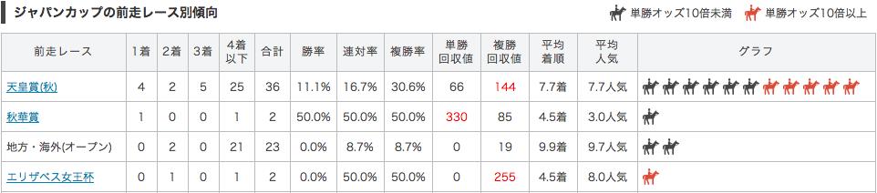 ジャパンカップ_前走別データ