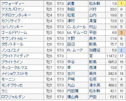 【チャンピオンズカップ 2016】血統予想、出走予定馬と予想オッズ検証・・・ジャパンカップ回顧(出走予定)