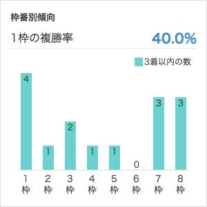 ジャパンカップ枠順別データ