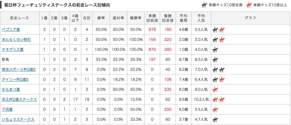 朝日杯フューチュリティステークス_前走別データ2