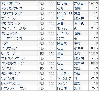 【朝日杯フューチュリティステークス 2016】出走確定!!予想オッズと全頭血統・調教診断(出走確定)