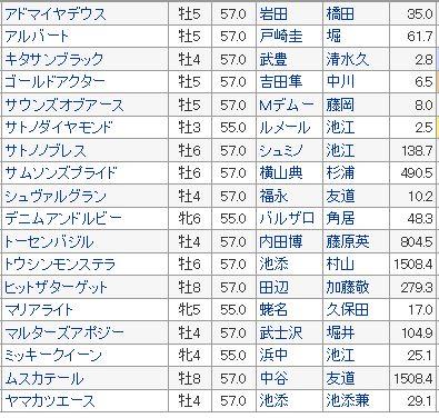 【有馬記念 2016】血統予想・出走予定馬データ検証と予想オッズ(出走予定)