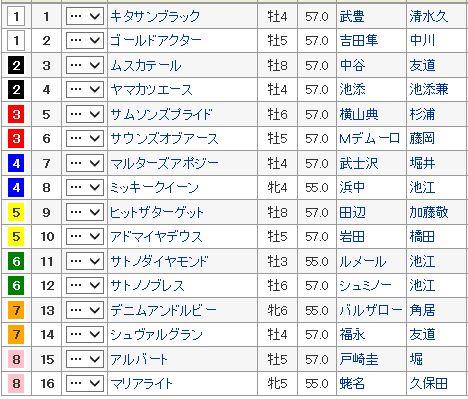 【有馬記念 2016】枠順確定・全頭血統診断、大穴配合はこの馬だ!!枠番確定