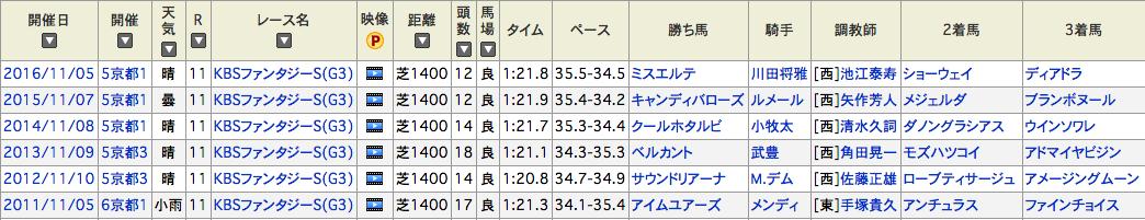 阪神JF_ファンタジーステークス