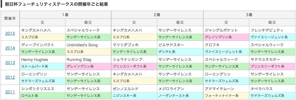 朝日杯フューチュリティステークス_種牡馬別データ