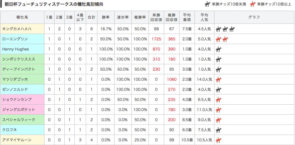 朝日杯フューチュリティステークス_種牡馬別データ2