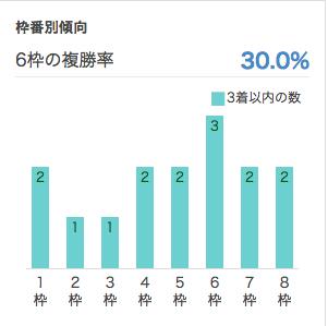 阪神JF2016_枠順データ