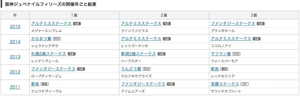 阪神ジュベナイルフィリーズ_データ