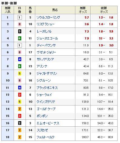 【阪神ジュベナイルフィリーズ 2016】最終予想軸馬発表(オッズ)