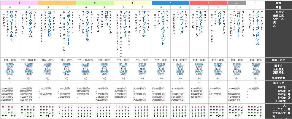 【東京大賞典 2016】枠順確定・最終予想今年最後のG1ホースは?(馬柱)