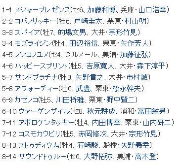 【有馬記念 2016】超堅決着、サトノダイヤモンド社台の面目を保つ、回顧・・・東京大賞典2016展望(枠順)