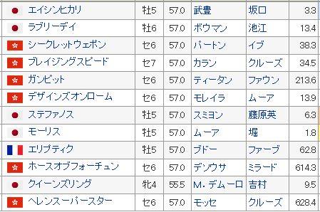 【香港カップ 2016】血統予想・モーリス・エイシンヒカリ圧倒か?予想オッズは日本馬優位(予想オッズ)