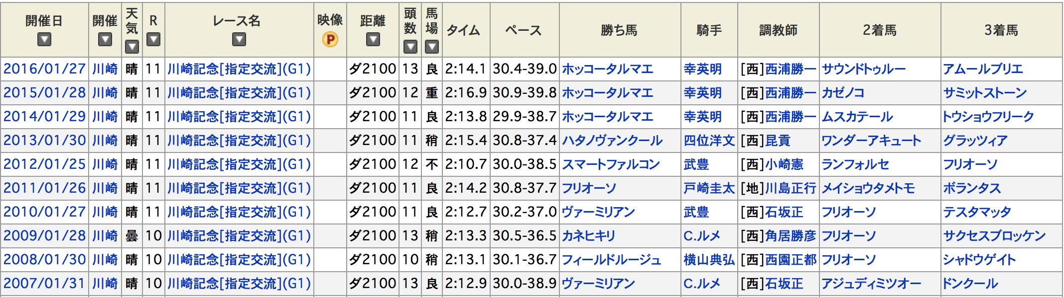 川崎記念過去結果