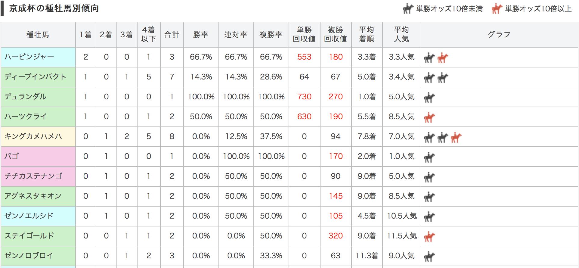 京成杯2017種牡馬別データ