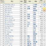 [スポーツニッポン賞京都金杯2017]データ傾向・予想オッズで圧倒的1番人気になりそうなエアスピネルを脅かすのは?・・・東京大賞典回顧