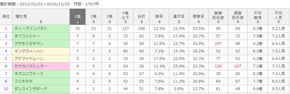 京都金杯種牡馬別データ2