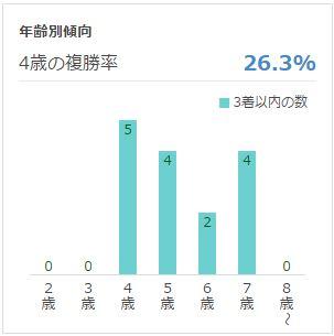 京都金杯年齢データ