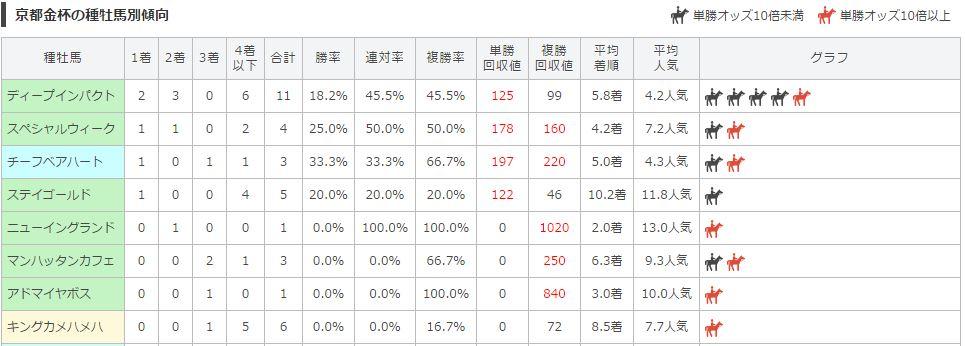 京都金杯種牡馬別データ