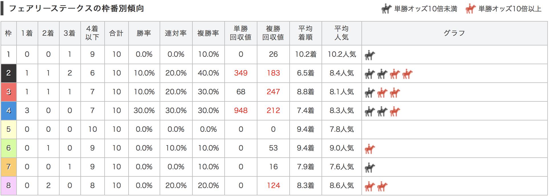 %e3%82%b9%eフェアリーステークス枠順別データ