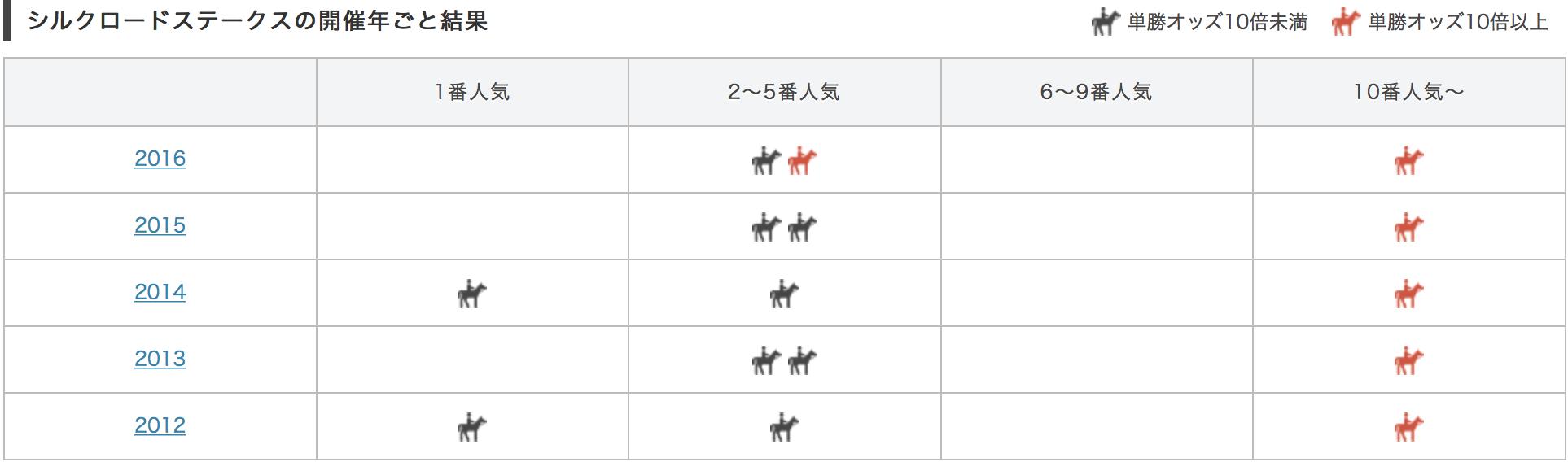 シルクロードステークス2017単勝人気別データ