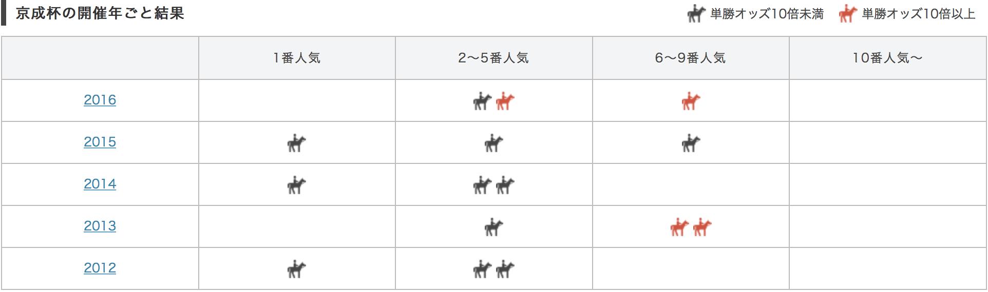京成杯2017単勝人気別データ