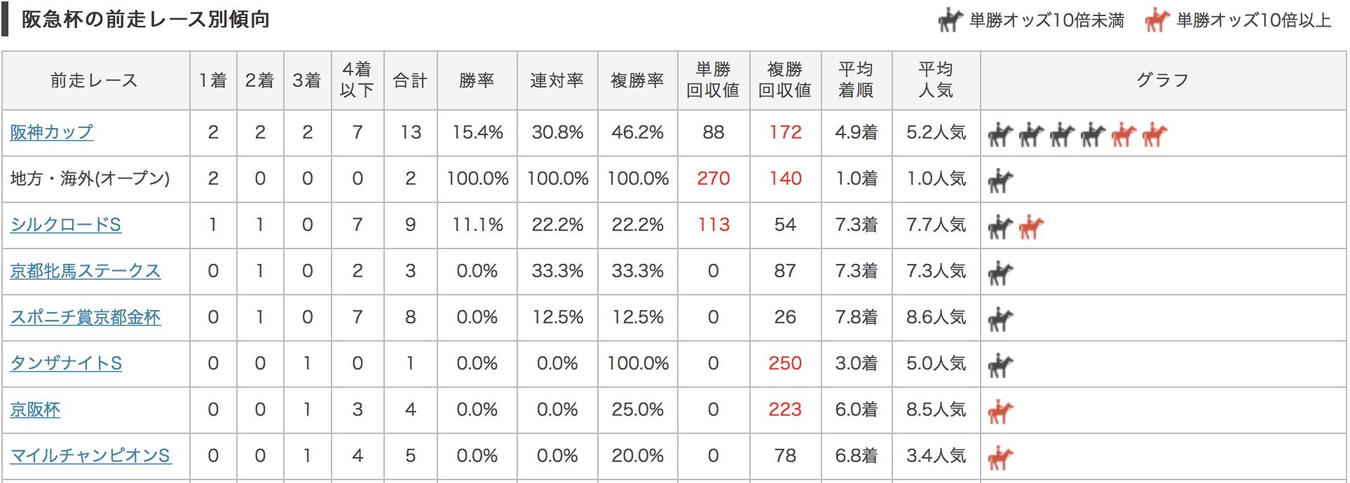 阪急杯2017前走別データ