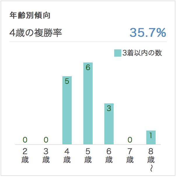 阪急杯2017年齢別データ