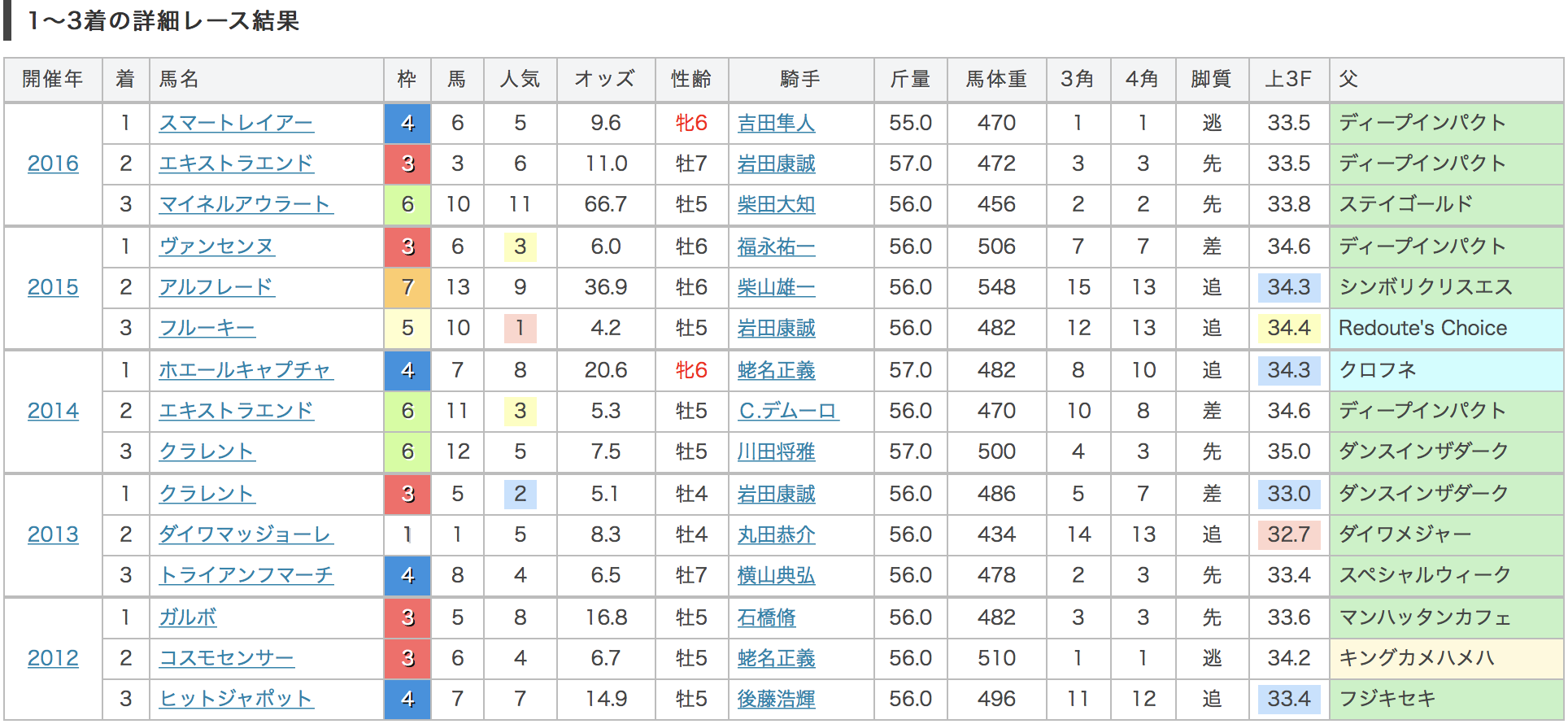東京新聞杯過去結果データ