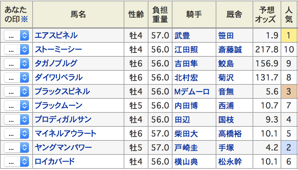 東京新聞杯2017登録馬