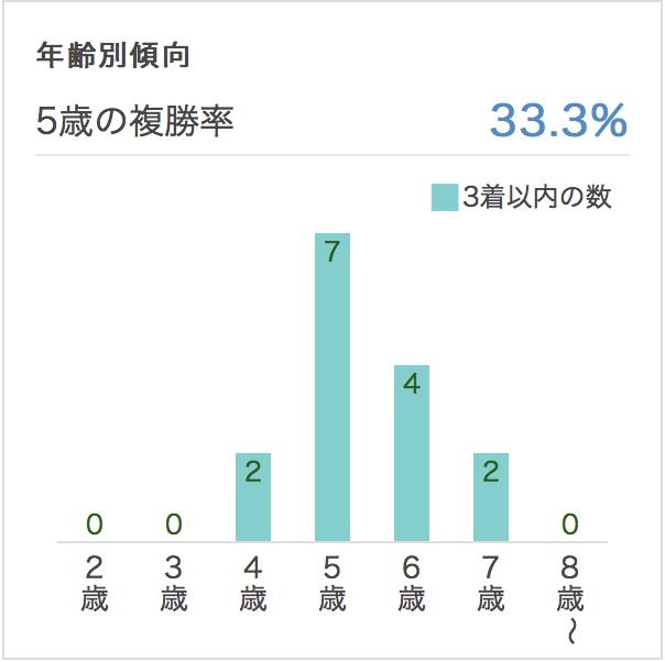 東京新聞杯年齢別データ