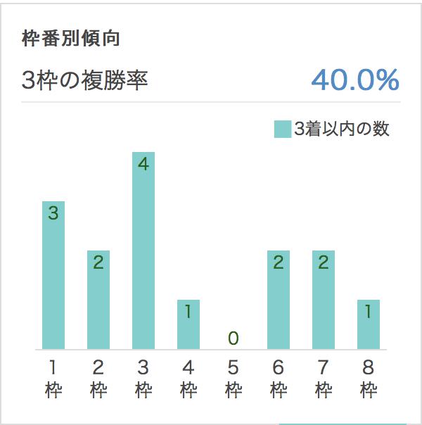 阪急杯2017枠順別データ