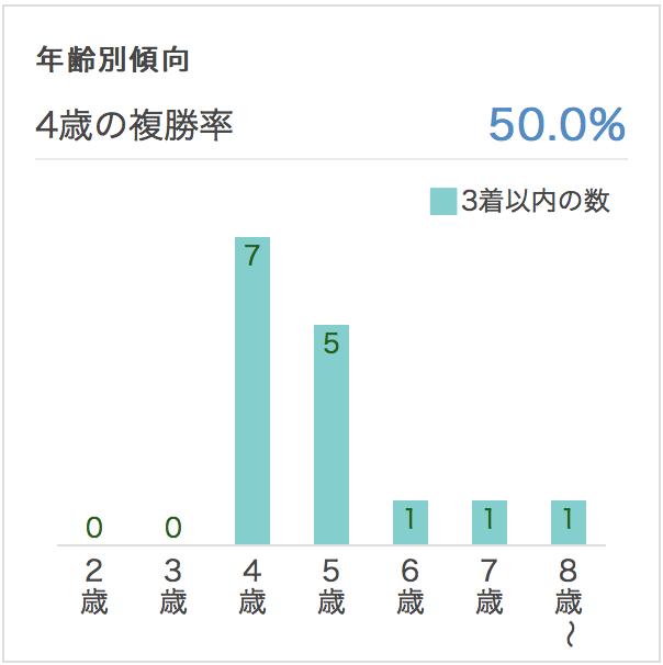 中山記念2017年齢別データ