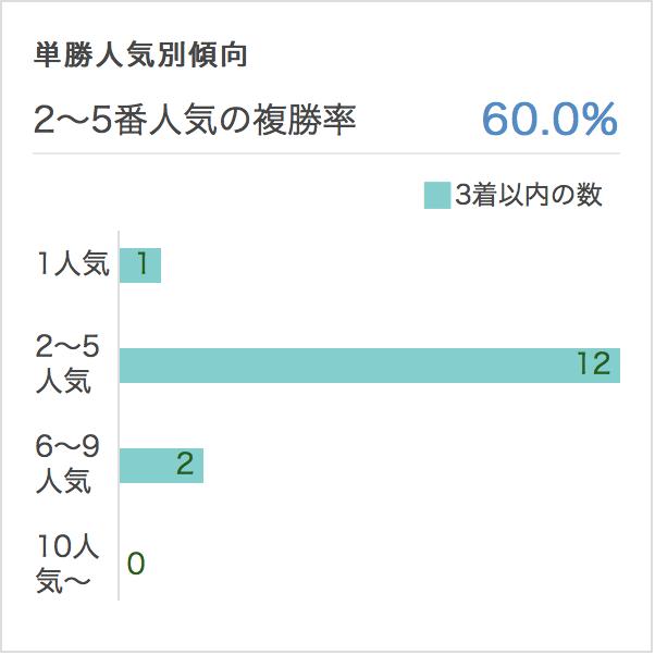 中山記念2017単勝人気別オッズ