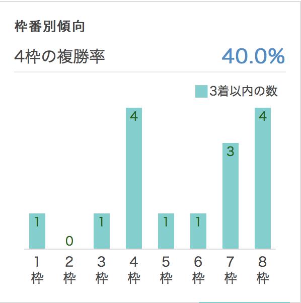 チューリップ賞2017枠順別データ