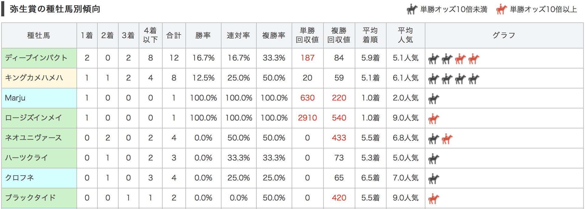 弥生賞2017種牡馬別データ