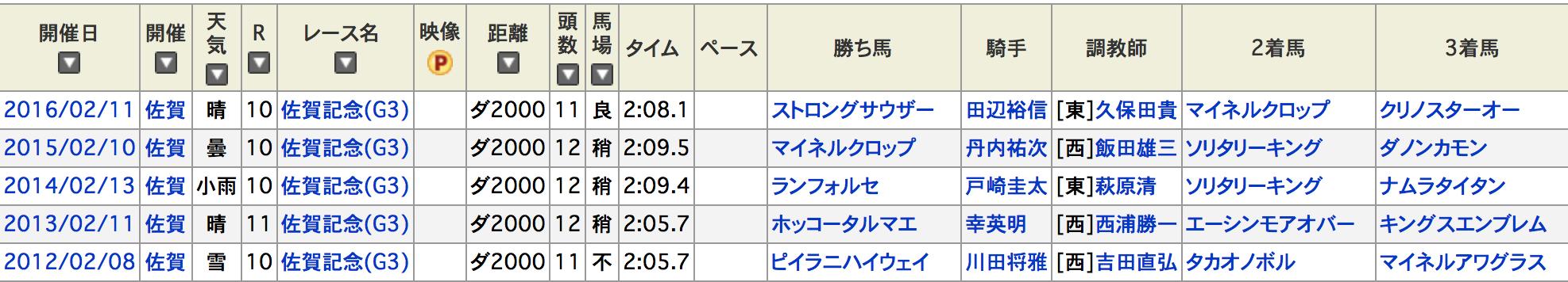 佐賀記念2017過去データ