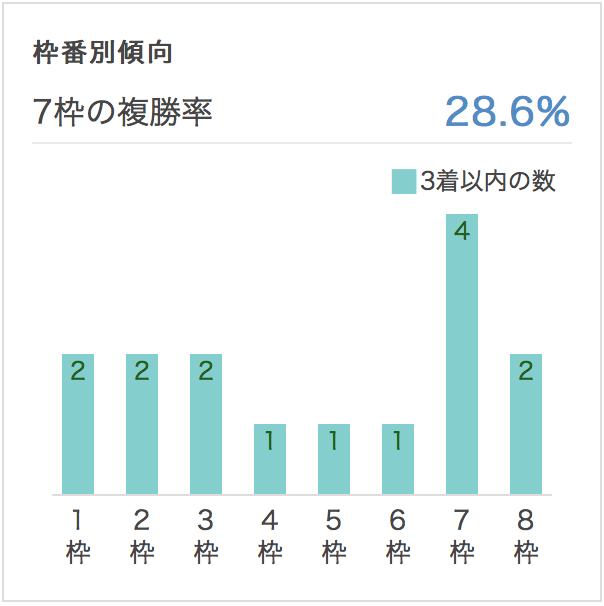 金鯱賞2017枠順別データ