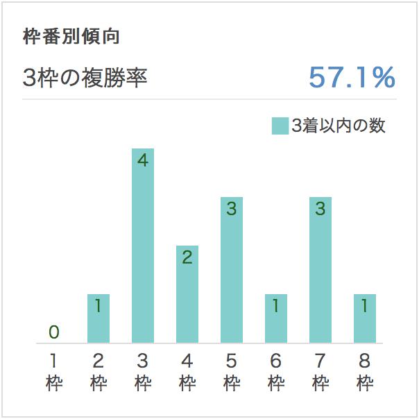 大阪杯2017枠順別データ